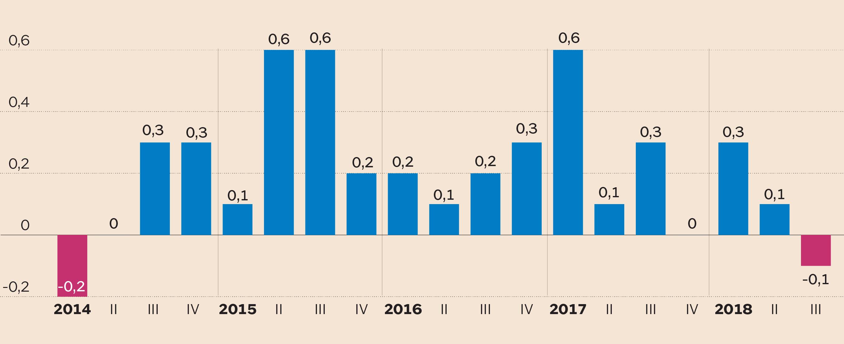 PRIMO STOP DAL 2014. Variazione percentuale del Pil sul trimestre  precedente. 1b24061a700