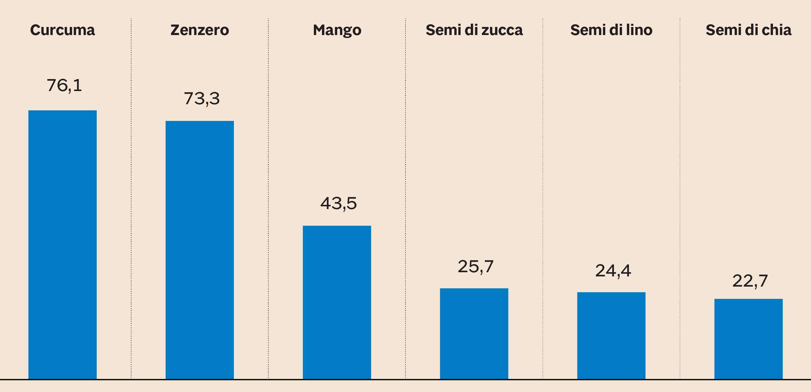 6579501ac3 Andamento delle Vendite di alcuni ingredient benefici. Crescita % in  valore, giugno 2018/giugno 2017 (Fonte: Osservatori Immagino Nielsen-GS1  Italy)