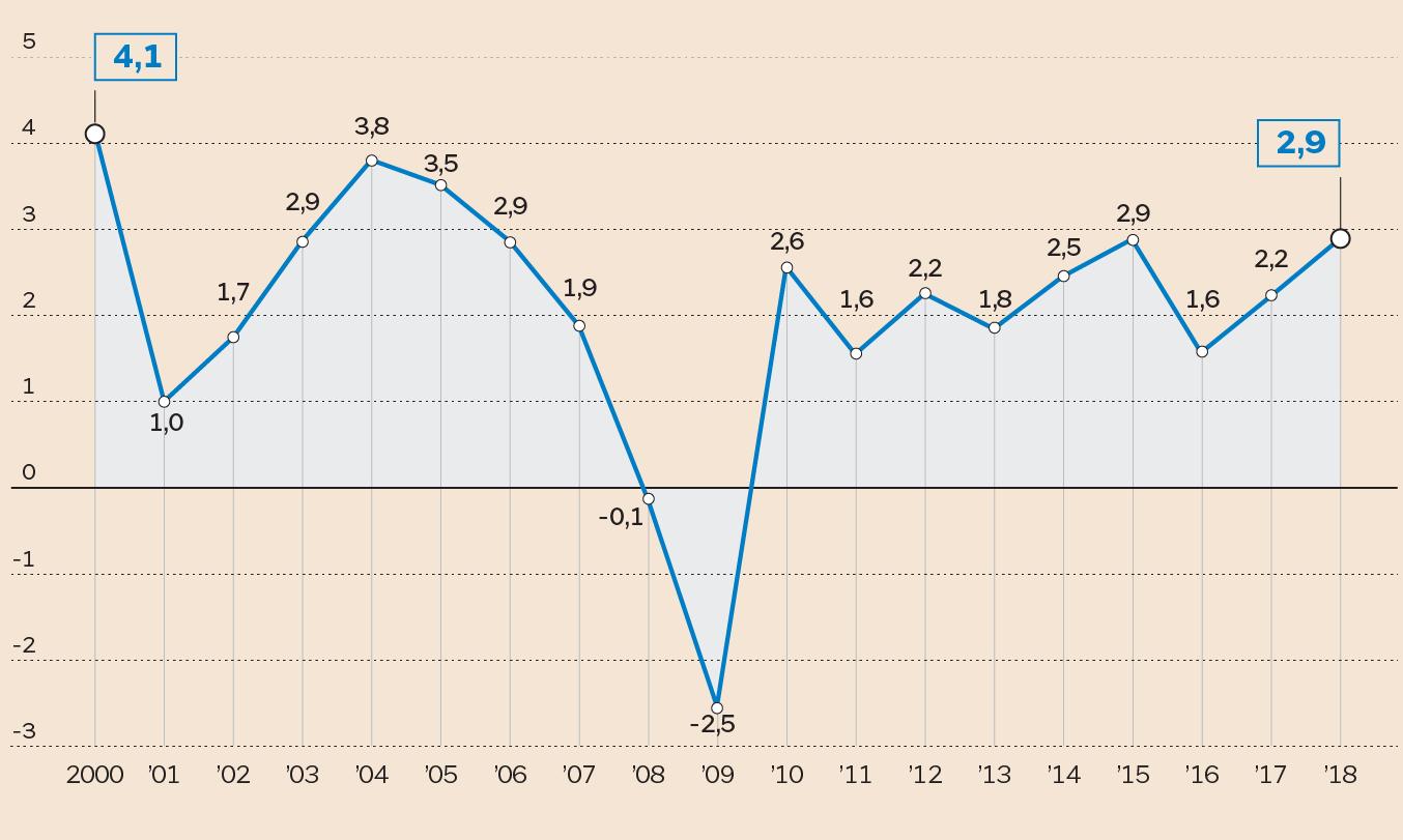 66ef0f09b1 L'ECONOMIA USA L'andamento del Pil. (Fonte: Ufficio Studi Il Sole 24 Ore)