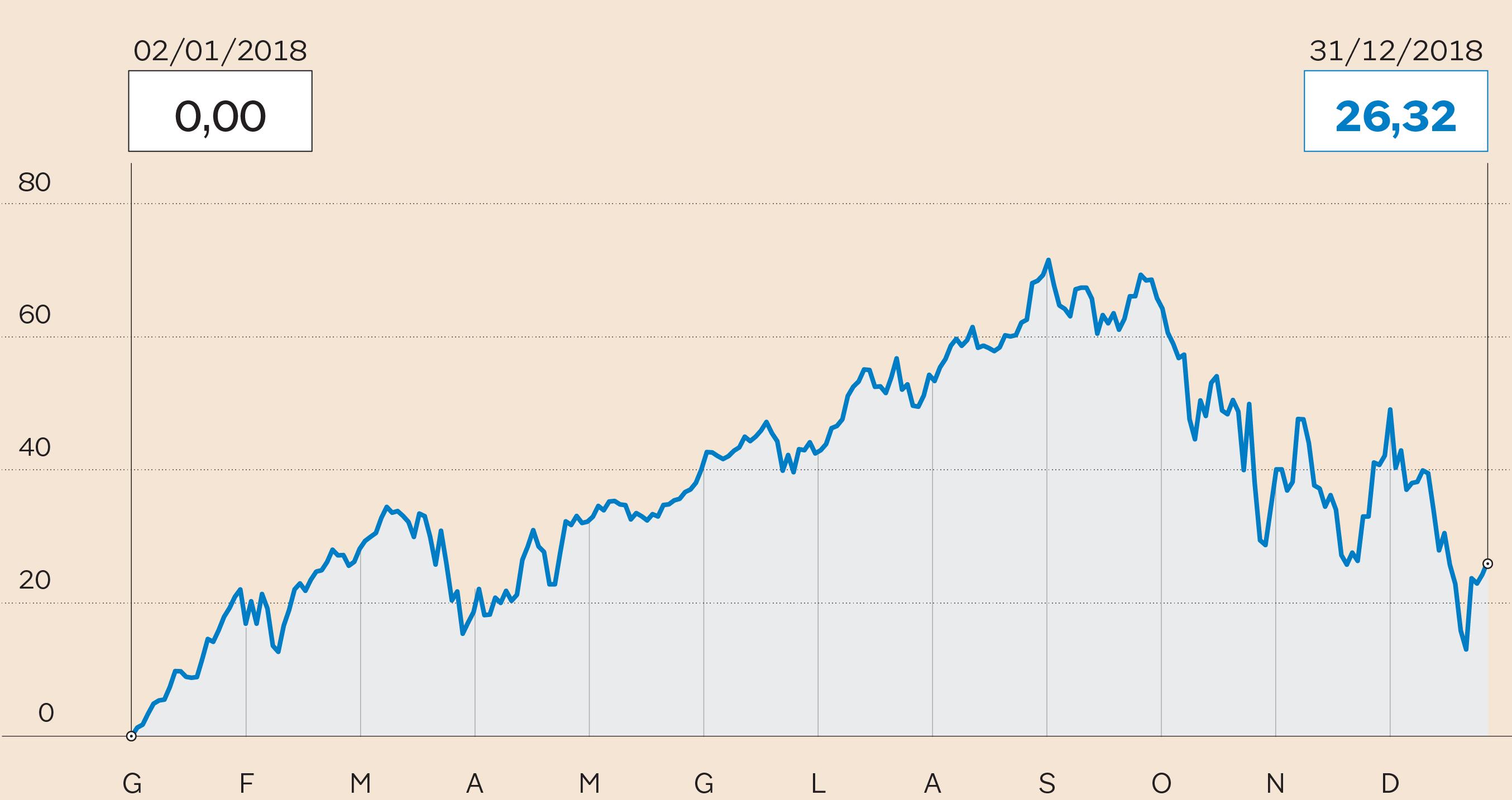a1132a62d2 IL TITOLO AMAZON IN BORSA Performance a un anno (Fonte: S&P Market  Intelligence)