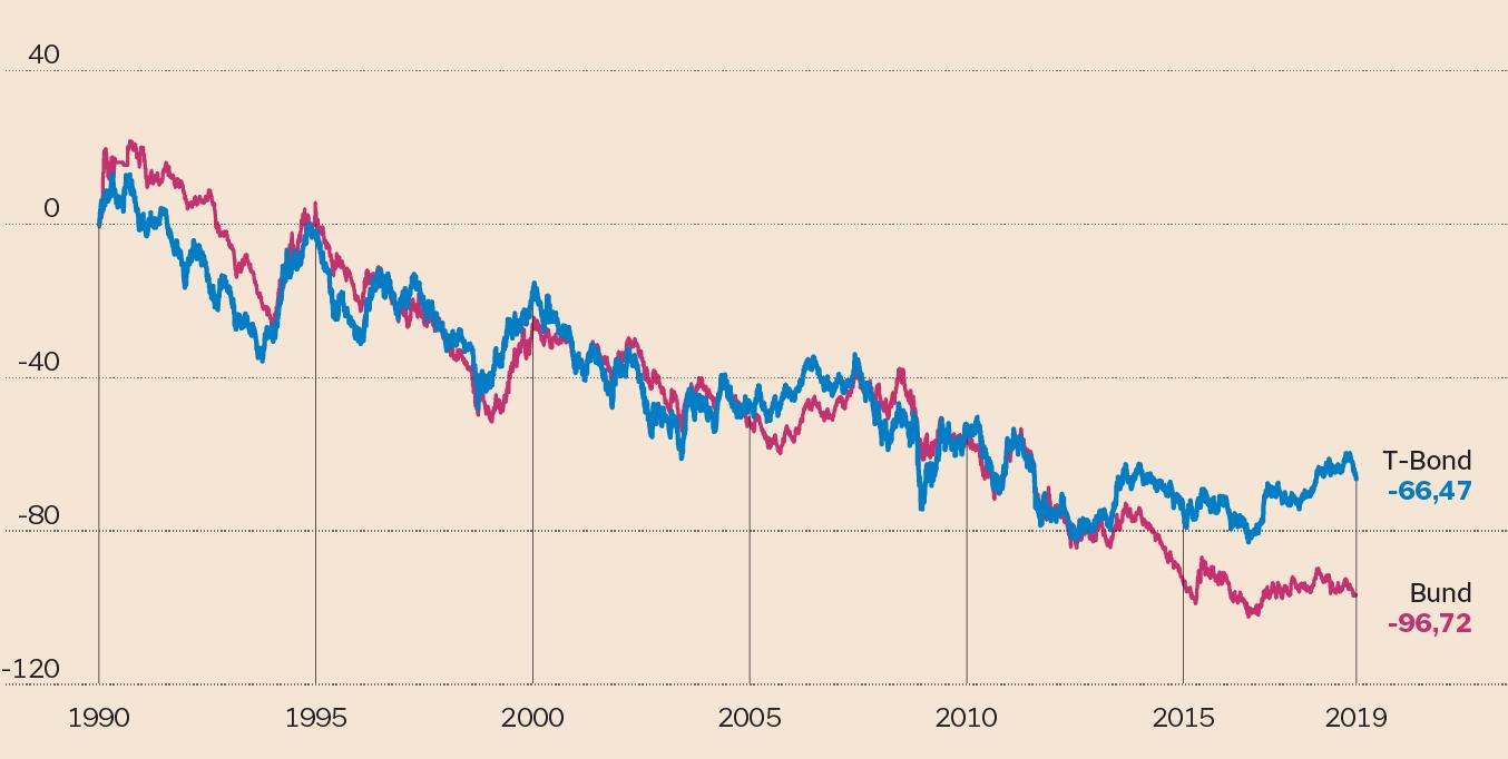 8632a34c78 I TASSI USA E QUELLI TEDESCHI Confronto normalizzato su base 100 tra il  rendimento del Bund decennale e il T-Bond decennale