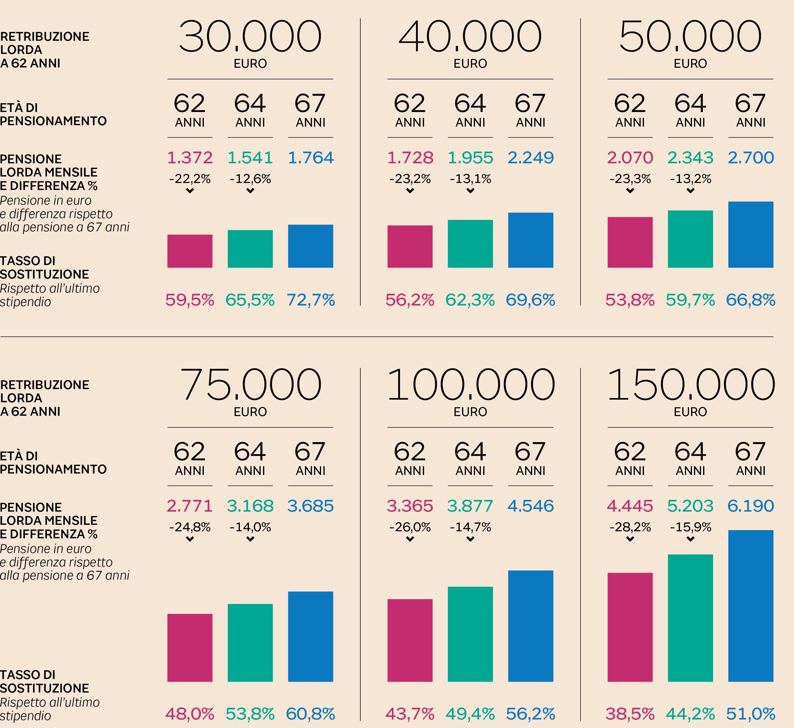 Quota 100 e 62 anni di et la pensione si riduce del 25 for Ultimissime pensioni quota 100 per tutti