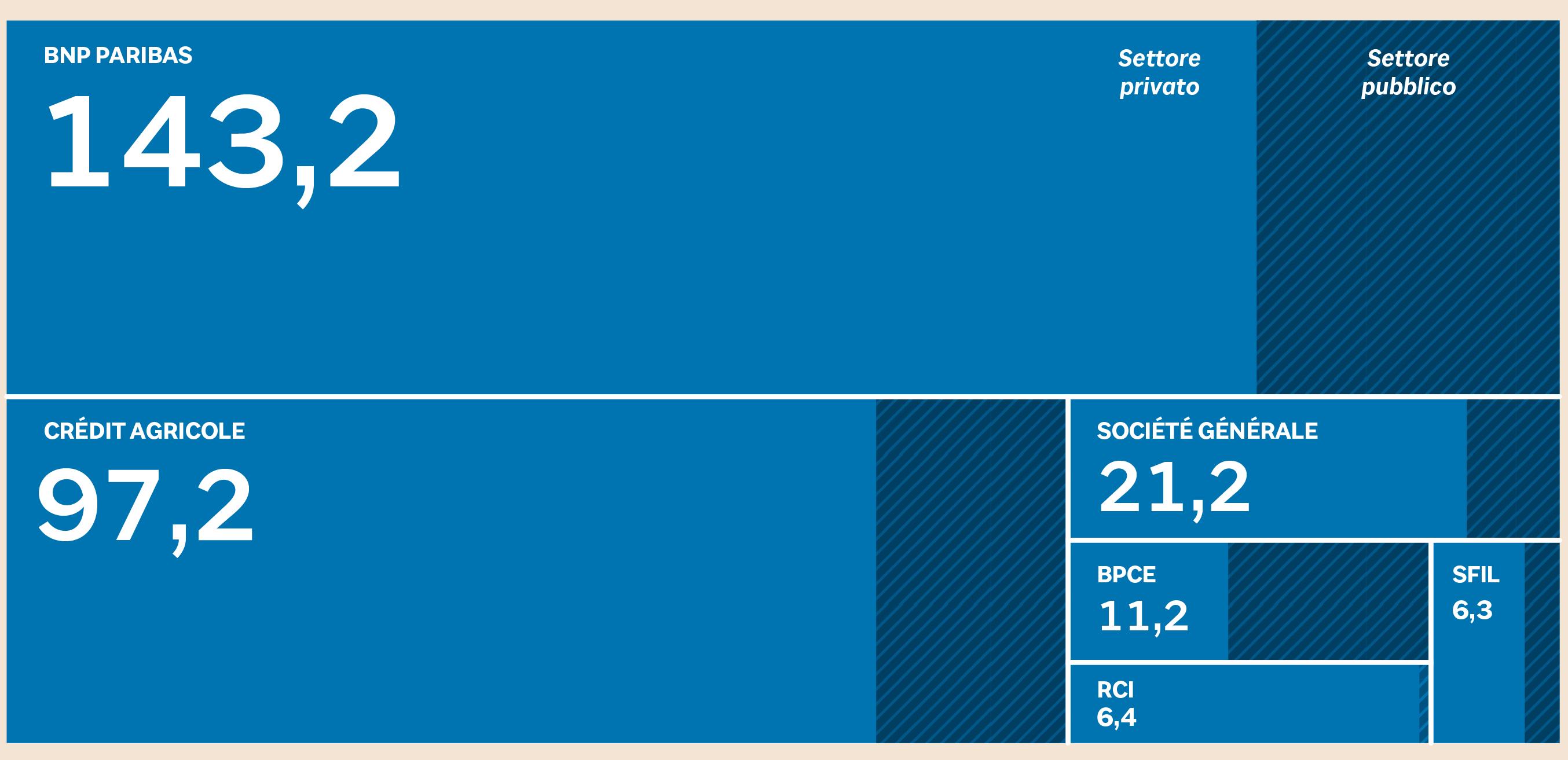 2f9350364a Esposizione delle principali banche francesi in Italia a giugno 2018. Dati  in miliardi di euro (Fonte: Bloomberg su dati Eba)