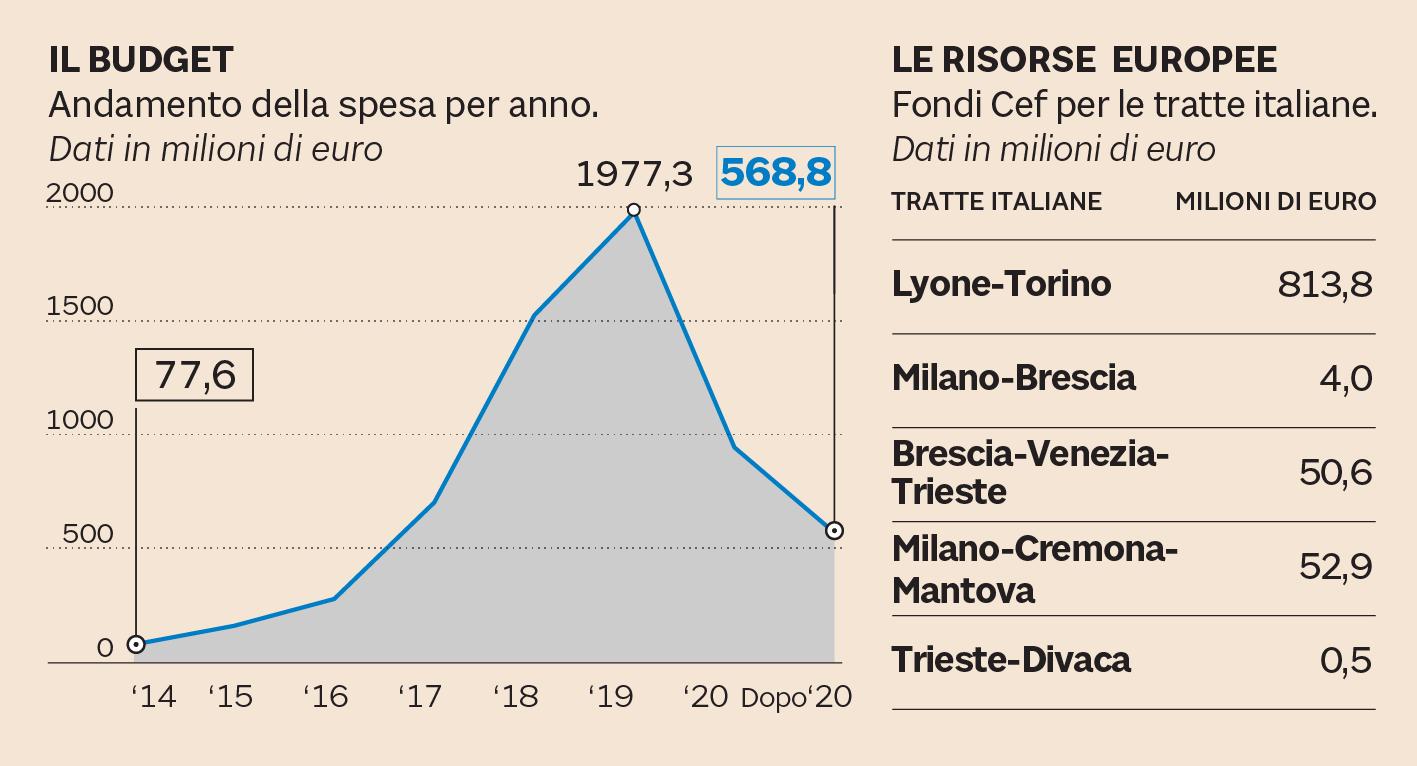 Tav: Chiamparino, dimezzati costi Italia