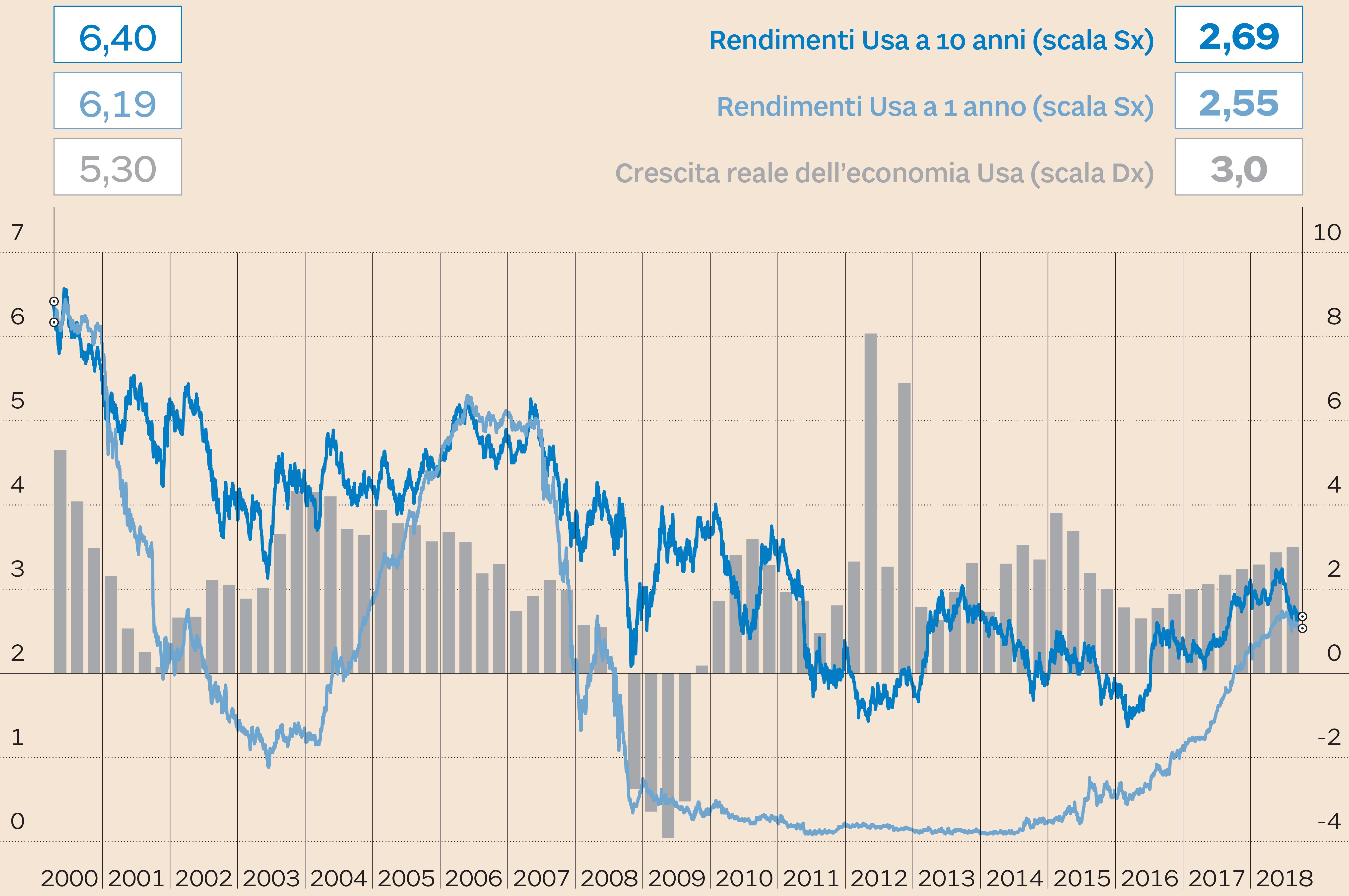 6a997728d3 Crescita dell'economia Usa e andamento dei tassi Usa a 10 e 1 anno. Dati in  percentuale (Fonte: S&P Market Intelligence)