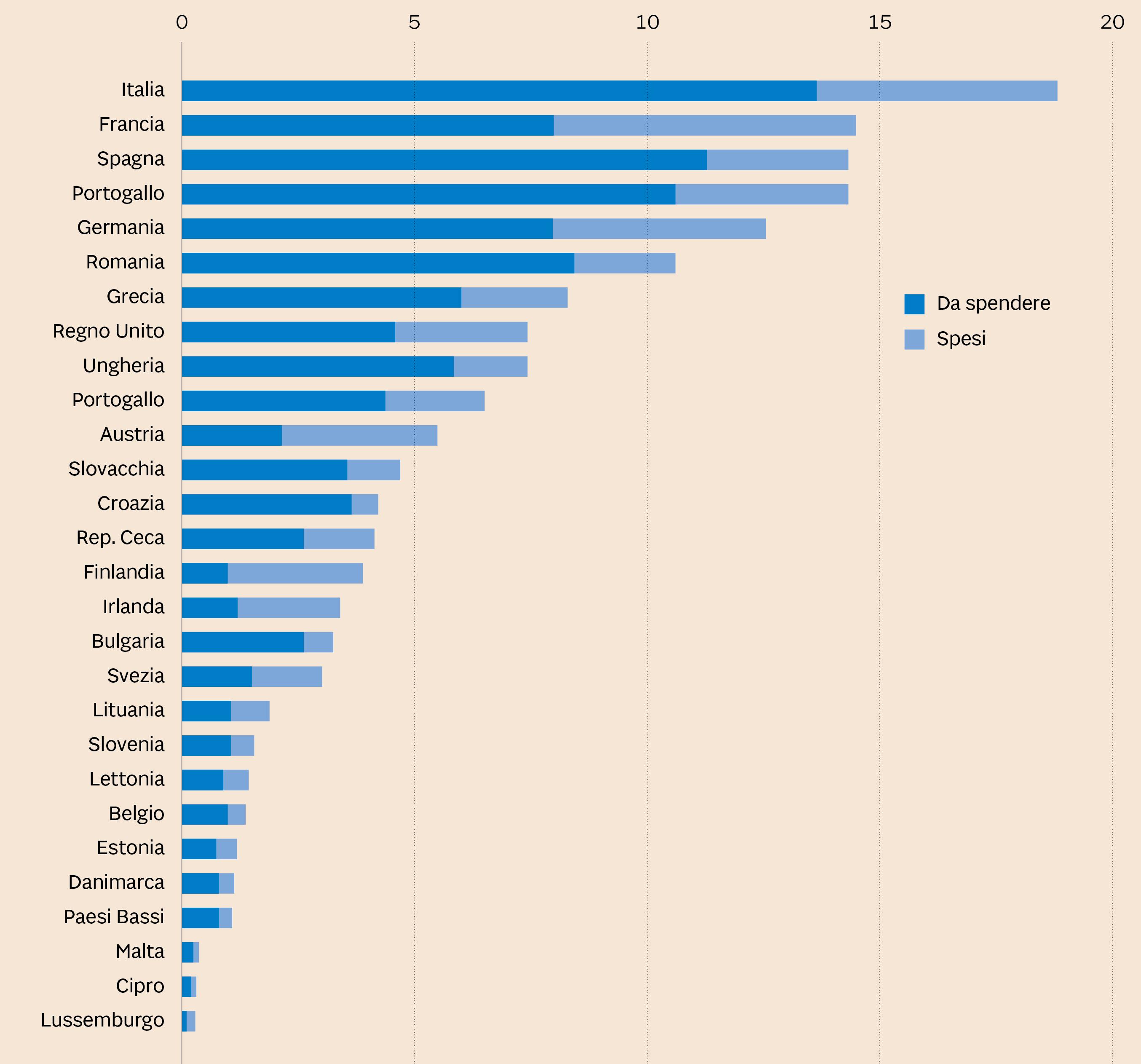 4e4ab43f05 FONDI STRUTTURALI EUROPEI PER LE AZIONI SUL CLIMA Valori in miliardi di  euro. Fonte elaborazioni