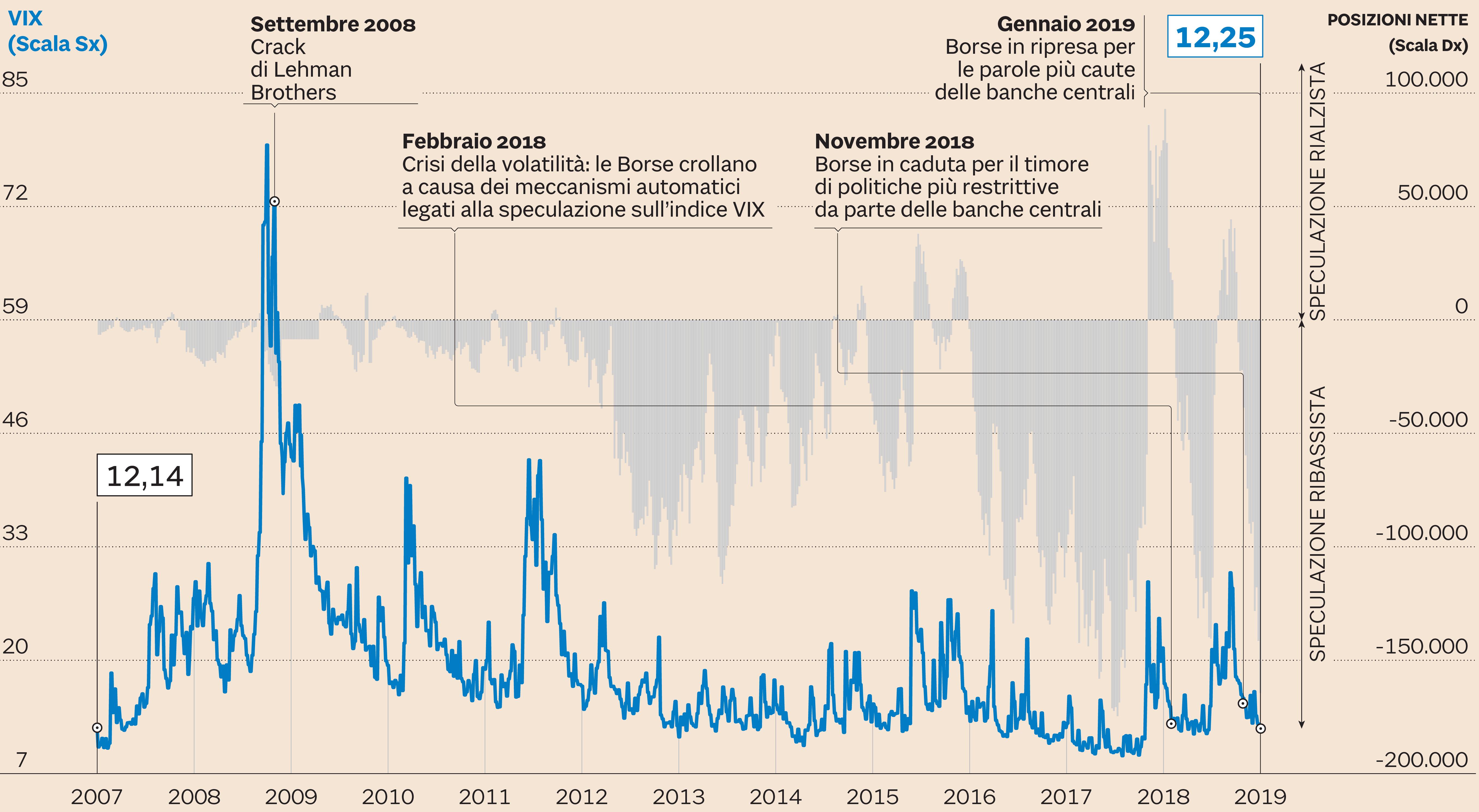 3d9f4be76f Indice Vix che misura la volatilità a Wall Street (linea blu scala di  sinistra) e posizioni speculative nette sul Vix stesso (canne grige, scala  di destra) ...