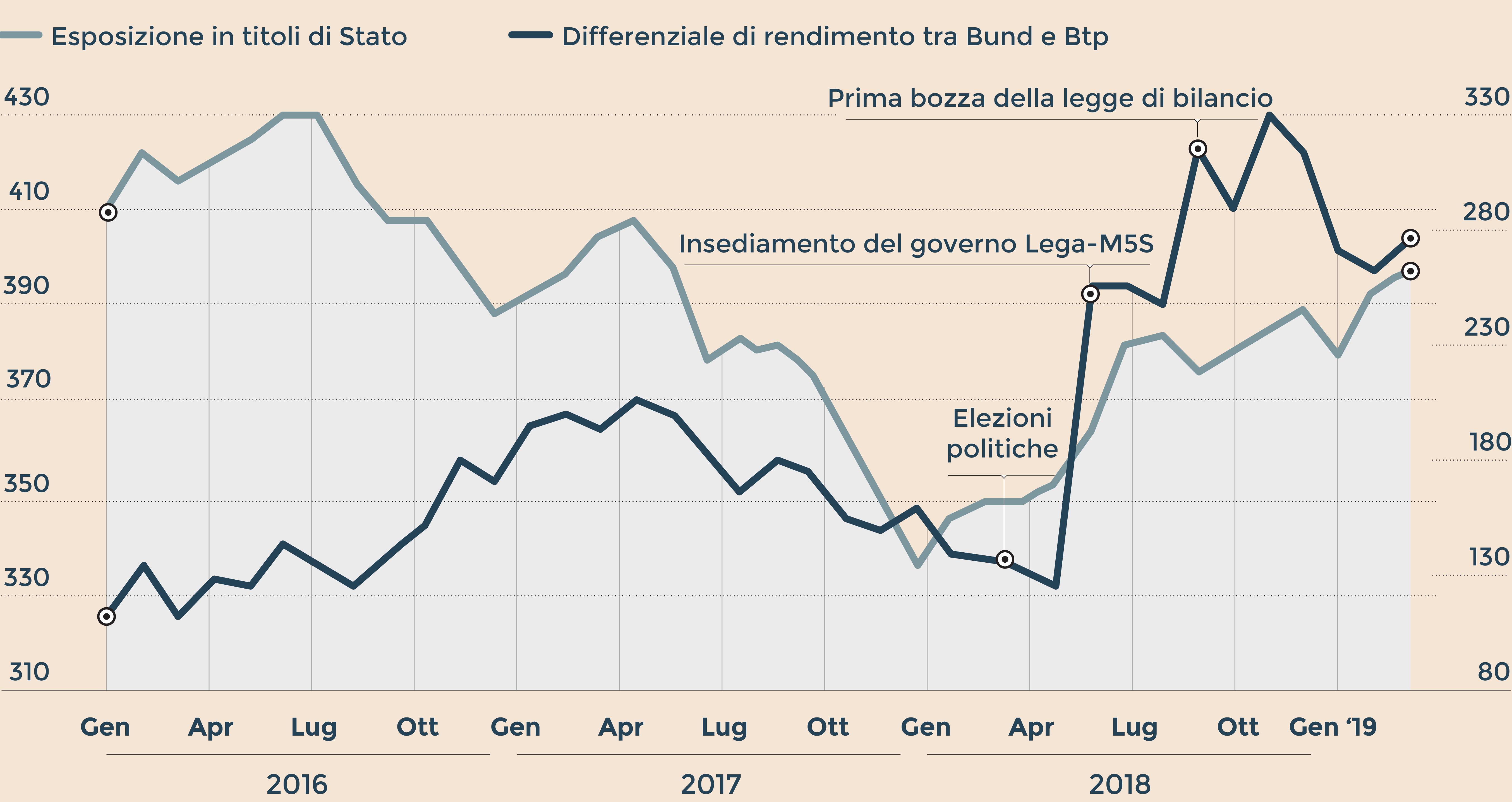 Standard & Poor's conferma rating Italia, outlook resta negativo