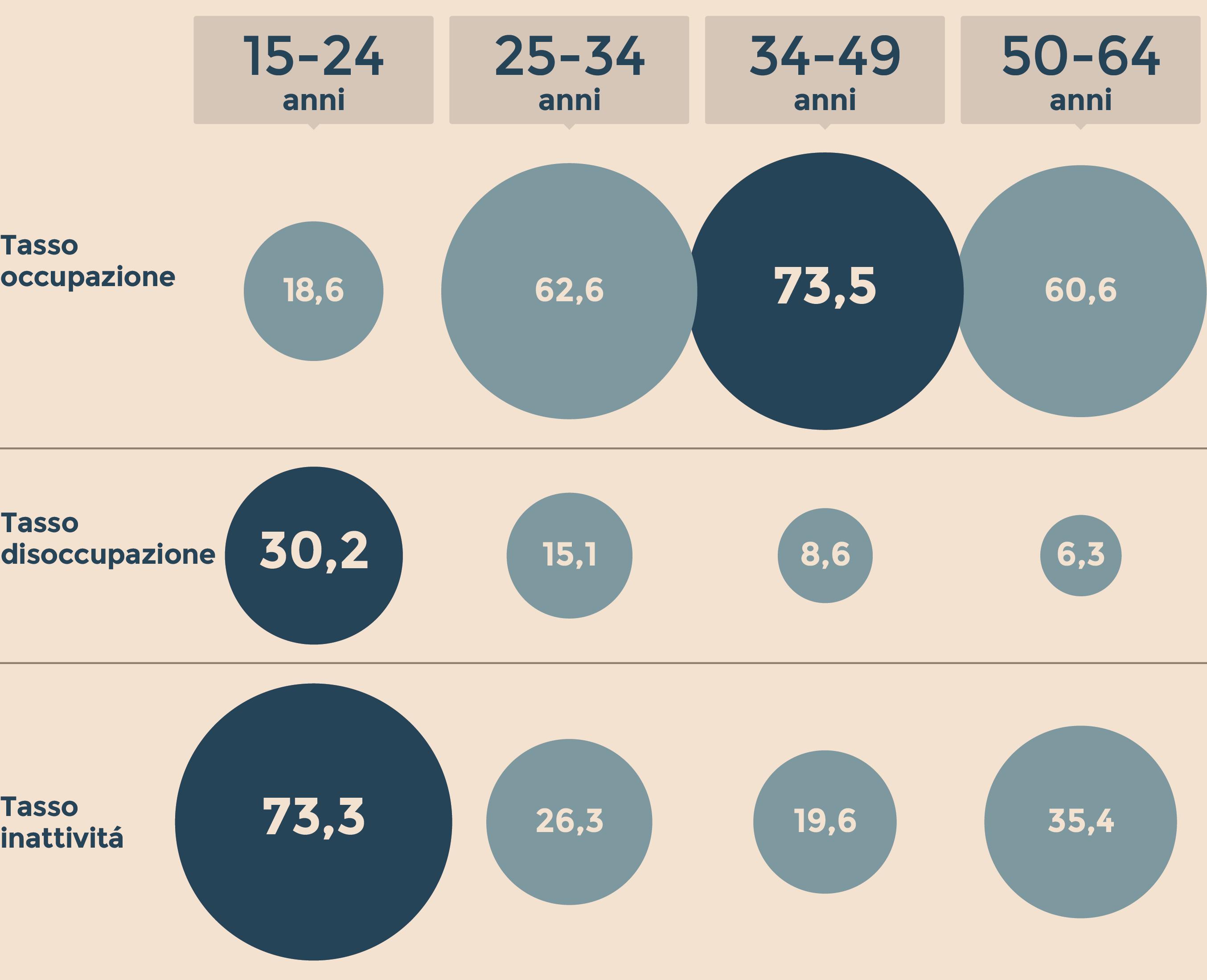 Istat: tasso disoccupazione cala al 10,2%, +60 mila occupati
