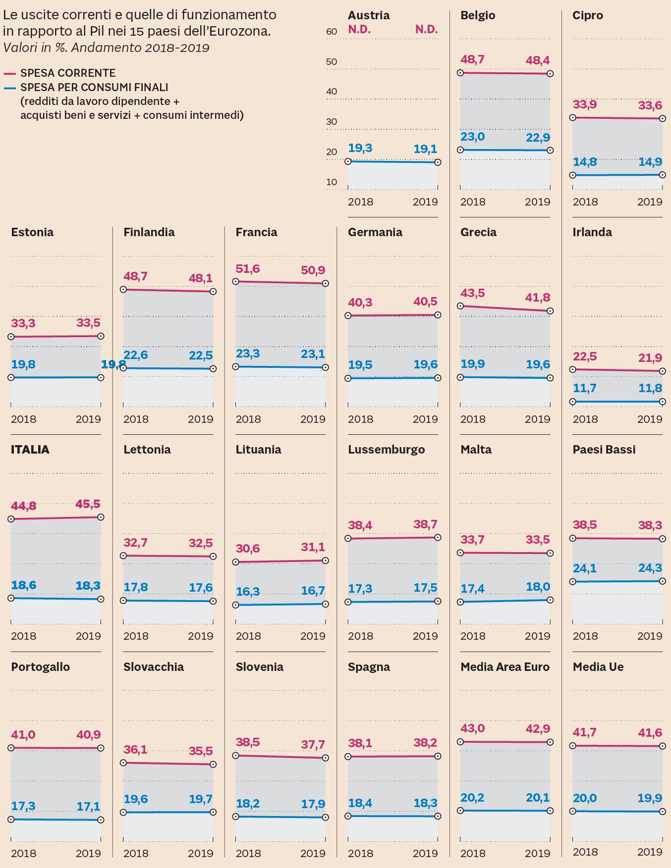 Giudizio Ue su Italia: l'impatto su mercati e Spread