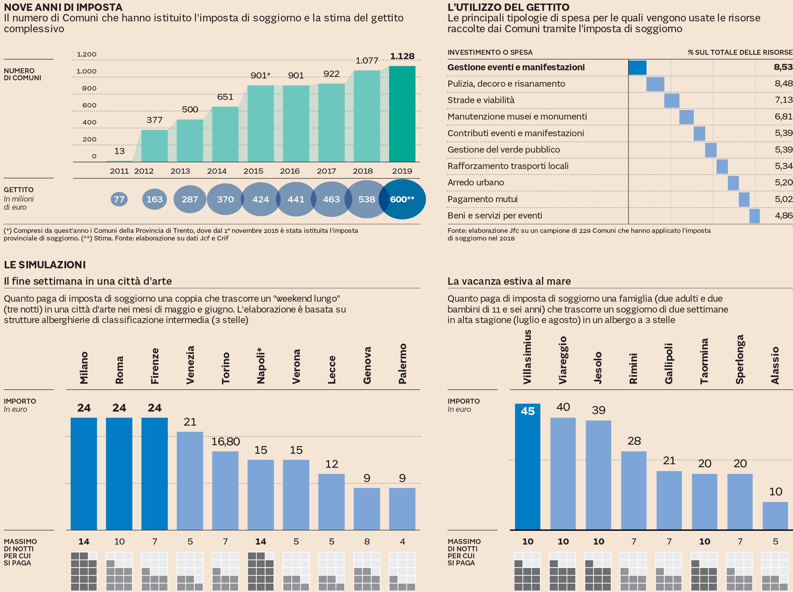 Boom della tassa di soggiorno: ecco quanto costa città per città ...
