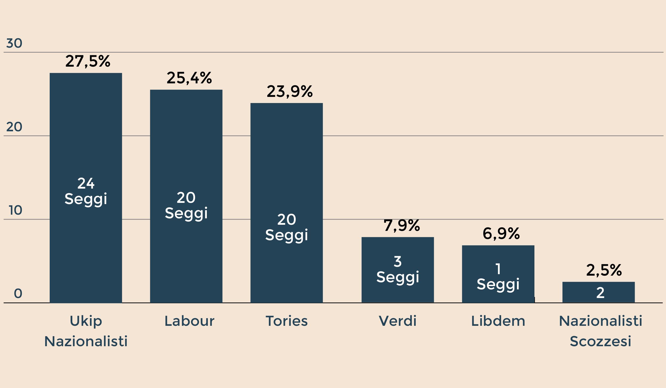 Europee: exit poll Olanda, Labour primo