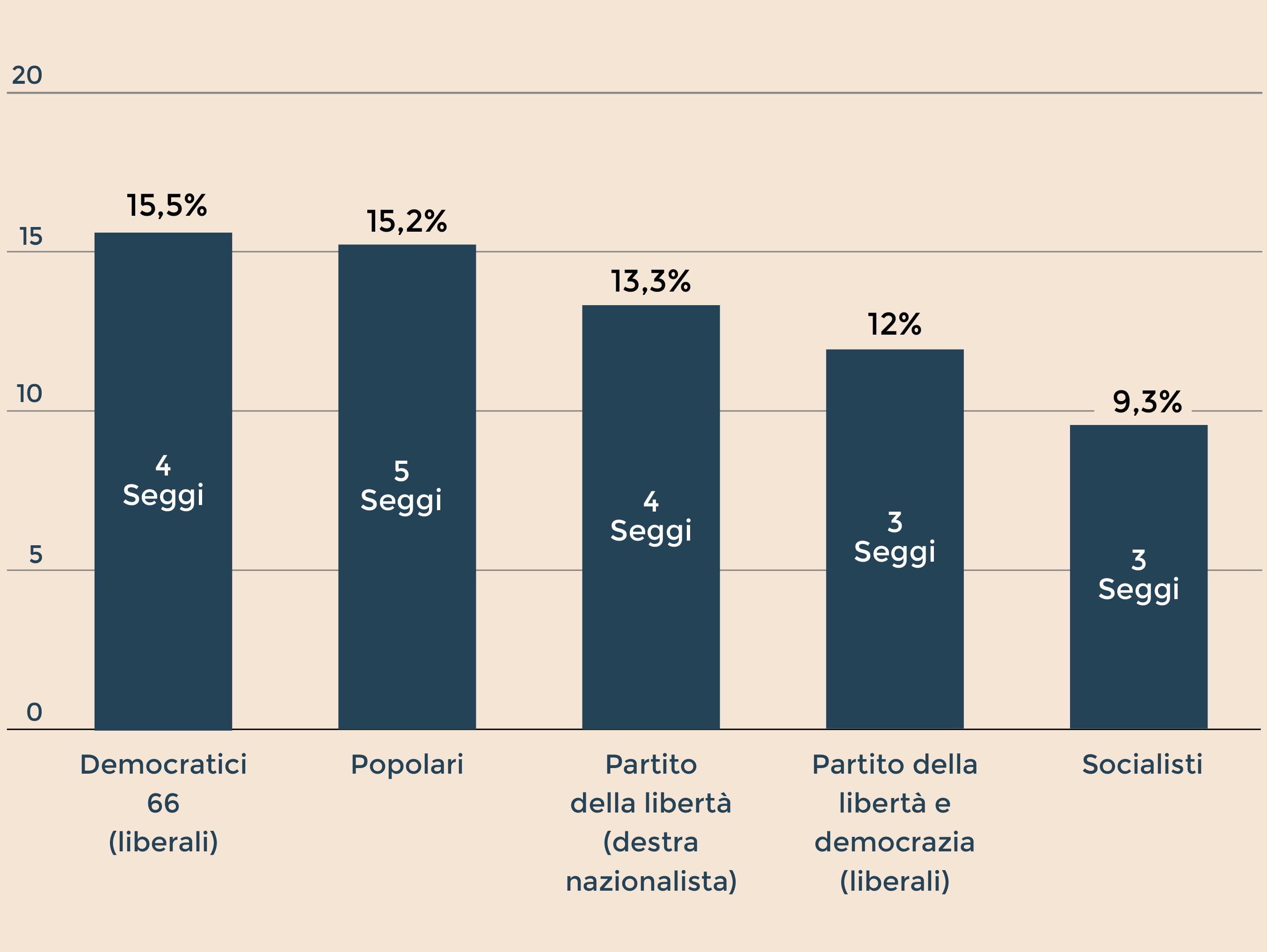Olanda, exit poll: laburisti primo partito, i populisti non sfondano
