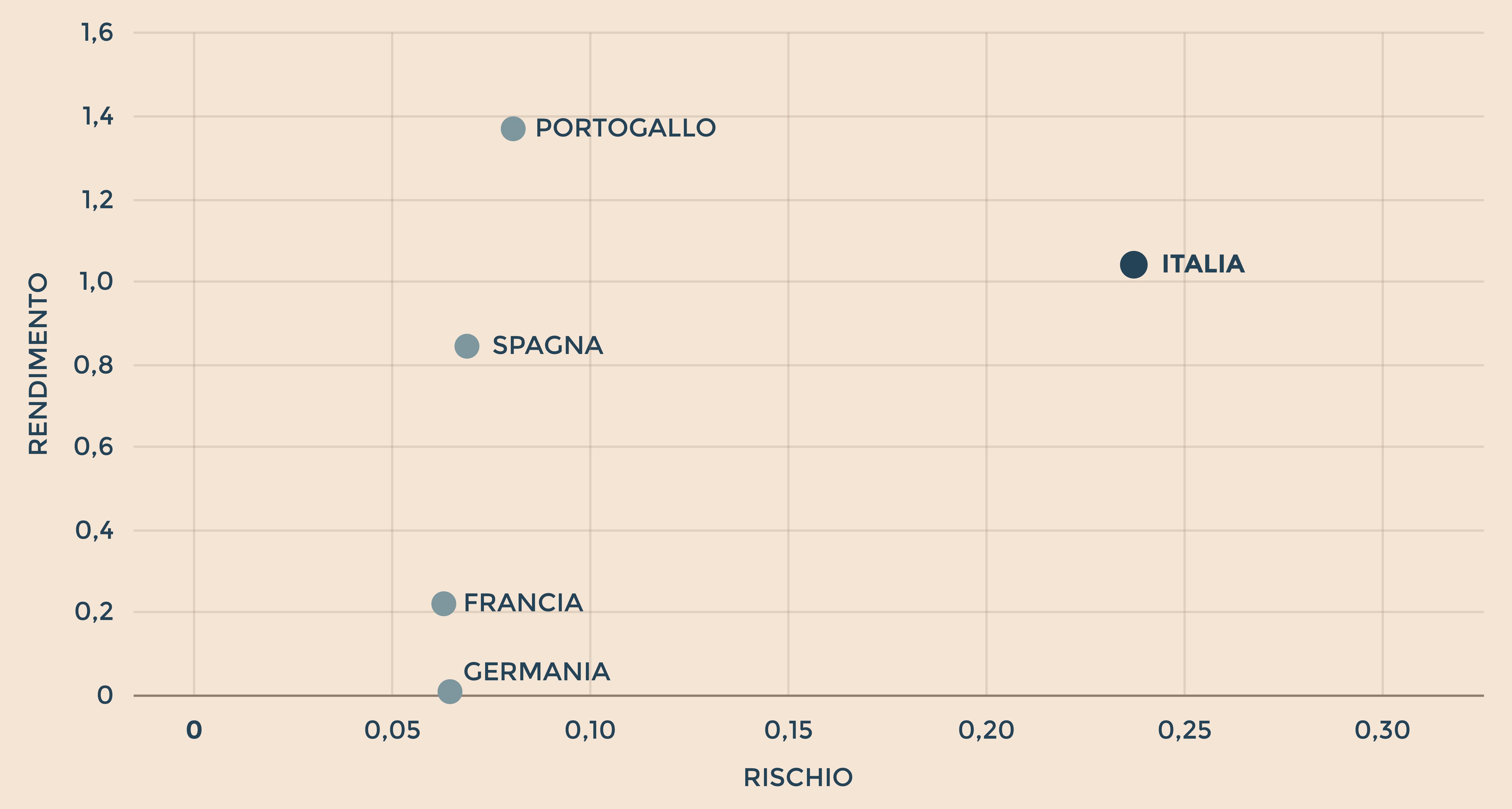 7057127154 Il profilo rischio/rendimento per i titoli di Stato fino a 5 anni da inizio  2019 (Fonte: UniCredit, Bloomberg)