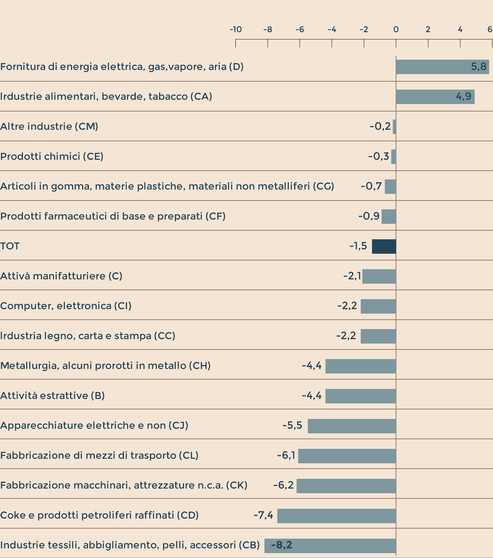 Produzione industriale ancora in calo, l'Istat: ad aprile -0,7%