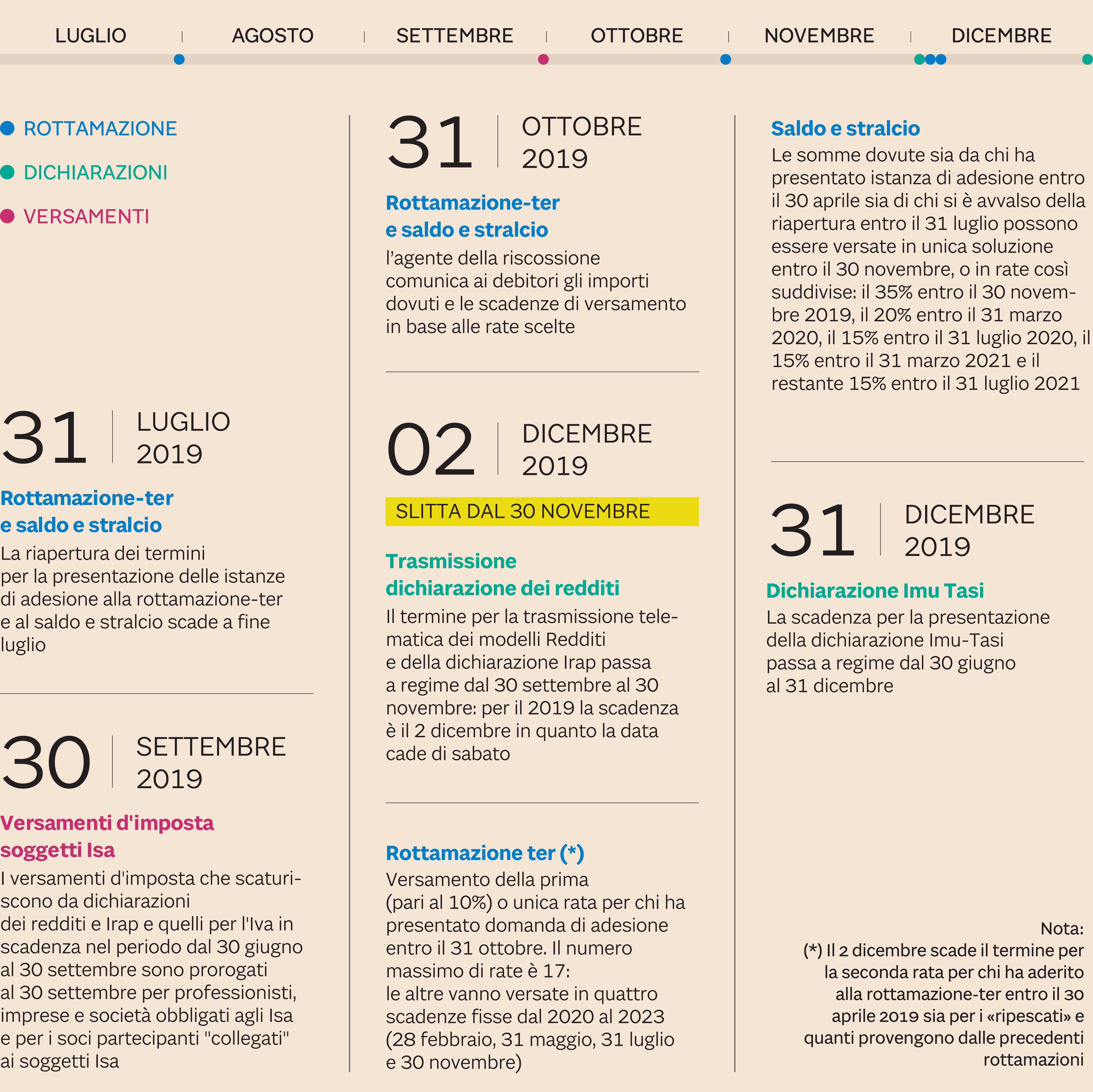 Calendario Fiscale.Pace Fiscale Modelli E Versamenti Il Calendario Cambia In