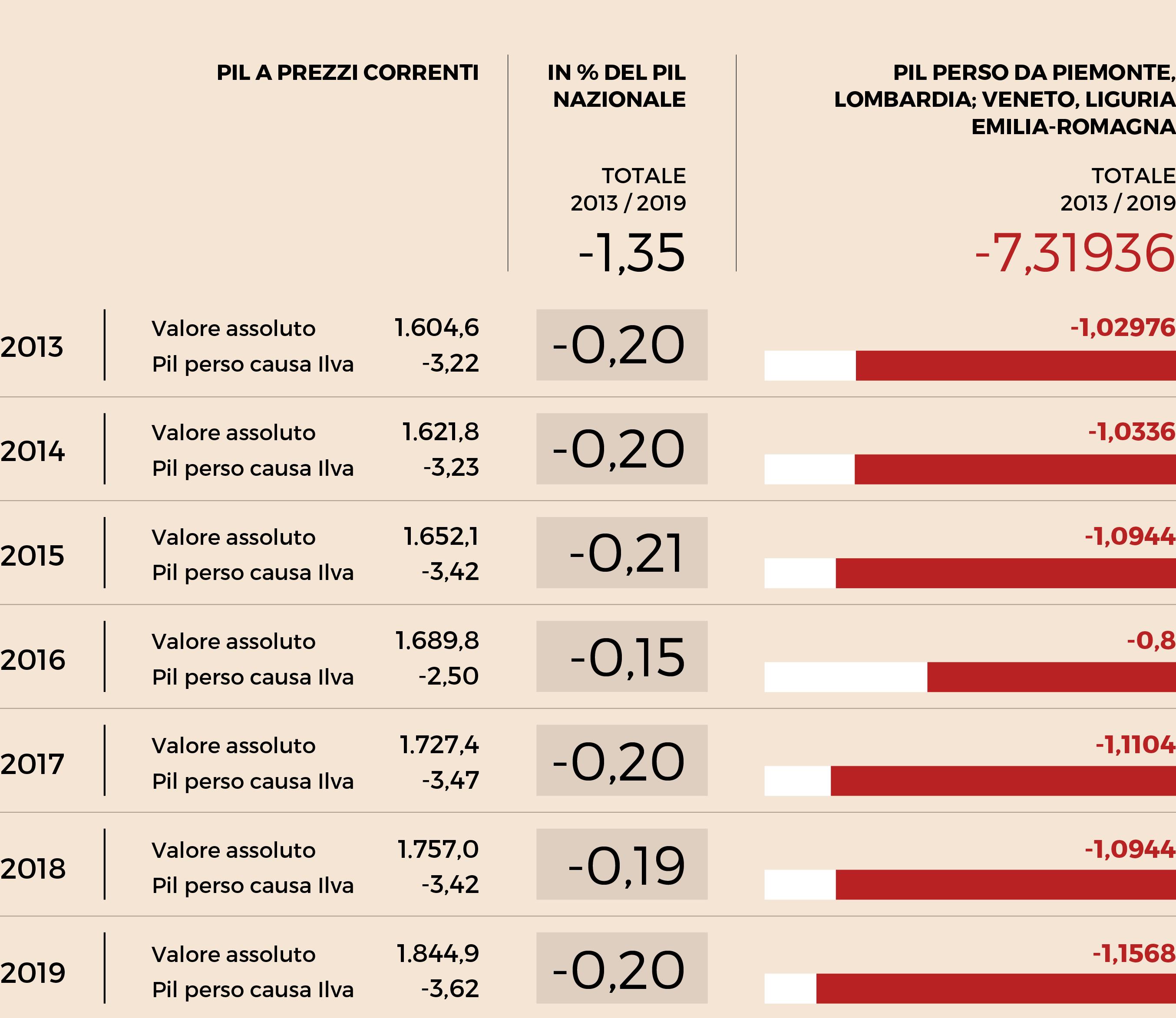 A.Mittal:esposto contro emissioni 'cancerogene' a pm Taranto