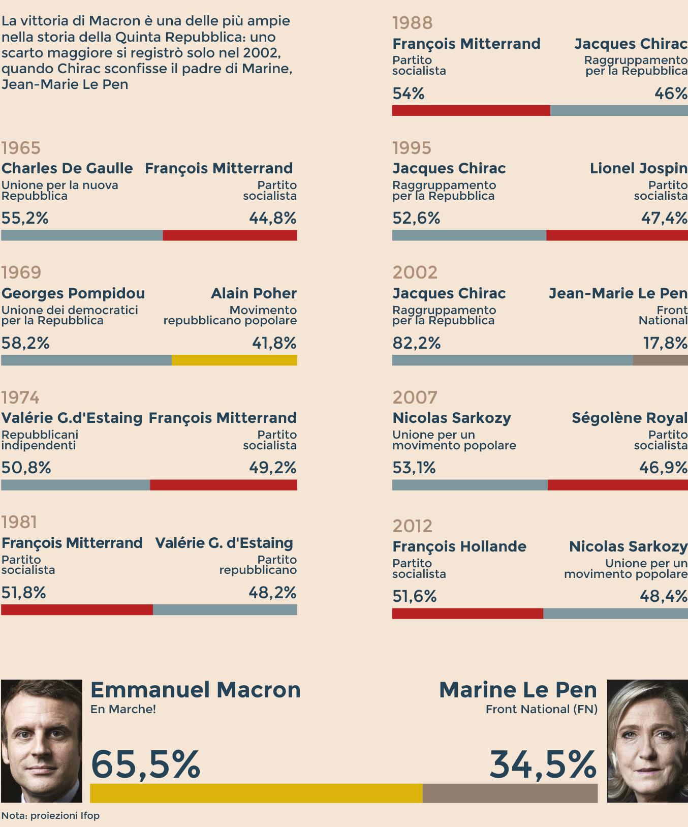 Francia: vince Macron con il 65%, schiaffo ai populisti